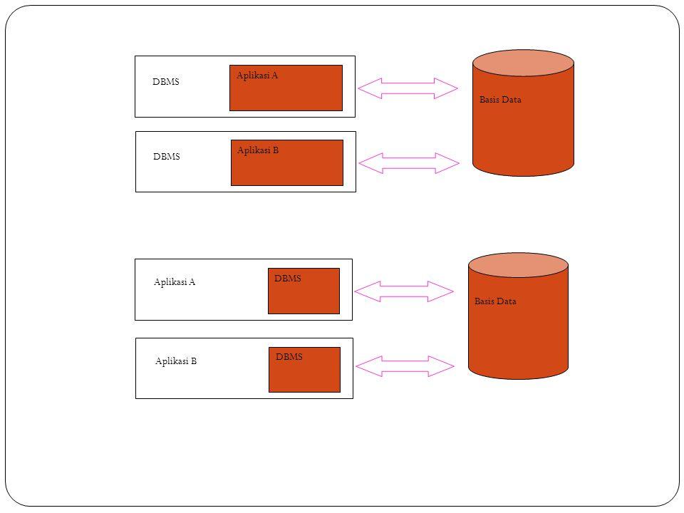 Basis Data Aplikasi A DBMS Aplikasi B DBMS Basis Data DBMS Aplikasi A DBMS Aplikasi B