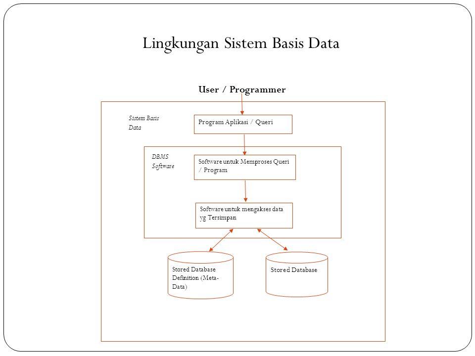 Program Aplikasi / Queri Software untuk Memproses Queri / Program Software untuk mengakses data yg Tersimpan Stored Database Definition (Meta- Data) Stored Database Lingkungan Sistem Basis Data User / Programmer Sistem Basis Data DBMS Software Gambar 1