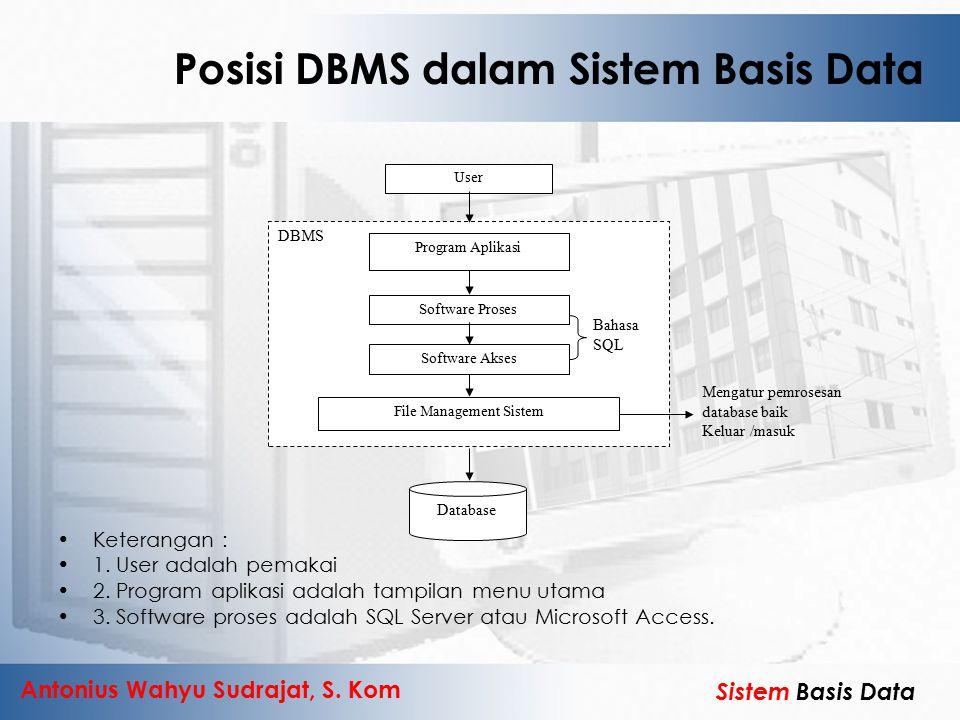 Antonius Wahyu Sudrajat, S. Kom Sistem Basis Data Posisi DBMS dalam Sistem Basis Data Keterangan : 1. User adalah pemakai 2. Program aplikasi adalah t