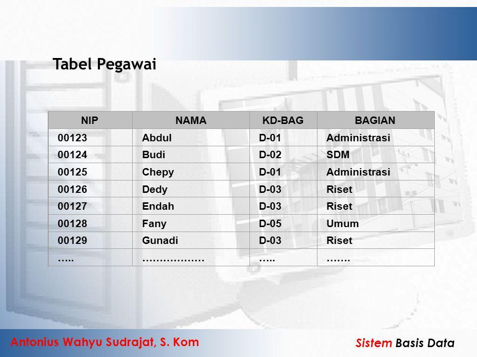 Antonius Wahyu Sudrajat, S. Kom Sistem Basis Data Tabel Pegawai NIPNAMAKD-BAGBAGIAN 00123AbdulD-01Administrasi 00124BudiD-02SDM 00125ChepyD-01Administ