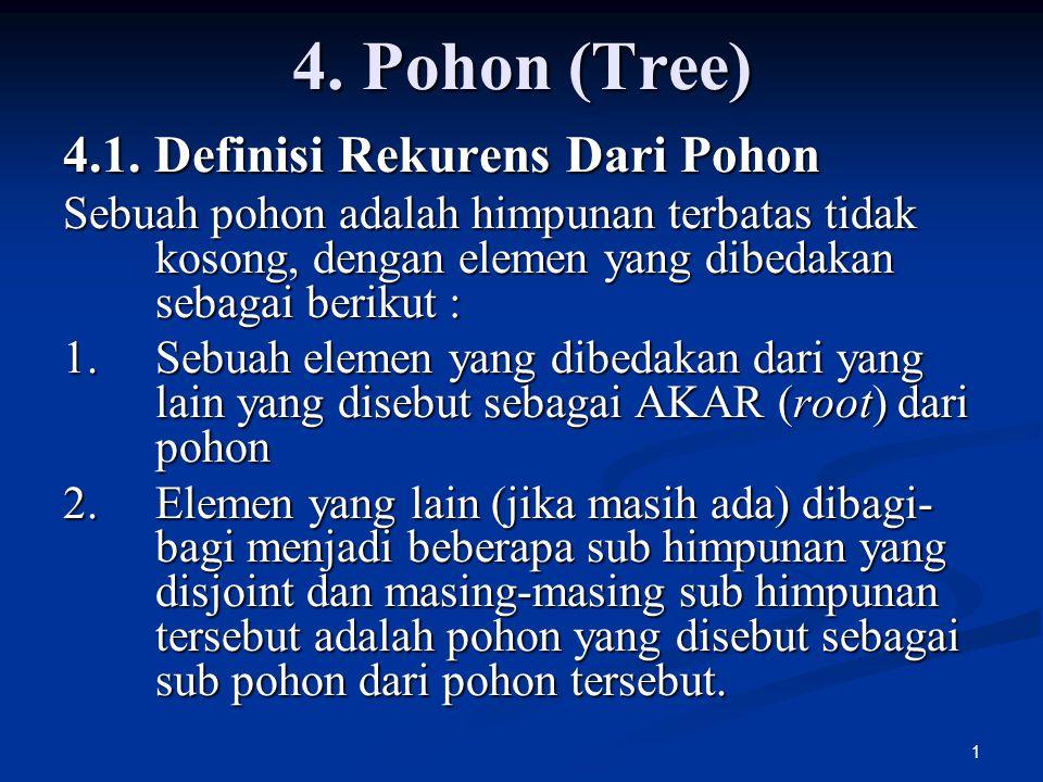 1 4. Pohon (Tree) 4.1. Definisi Rekurens Dari Pohon Sebuah pohon adalah himpunan terbatas tidak kosong, dengan elemen yang dibedakan sebagai berikut :