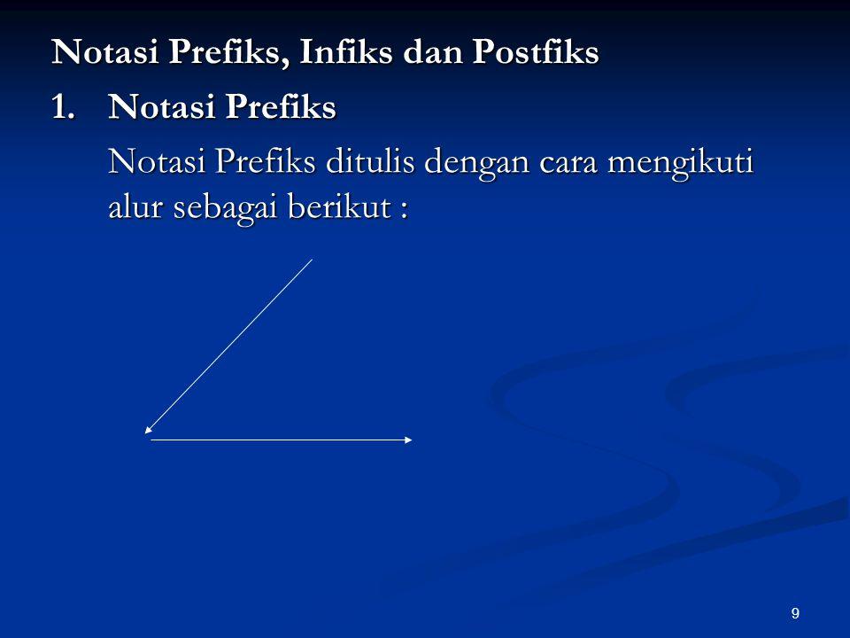 10 2.Notasi Infiks Notasi ini ditulis dengan cara mengikuti alur sebagai berikut :