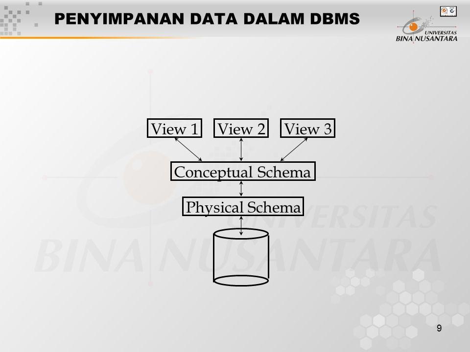20 > Dilanjutkan ke pert. 02 Relational Model SQL DDL, SQL DML, Aljabar dan Kalkulus
