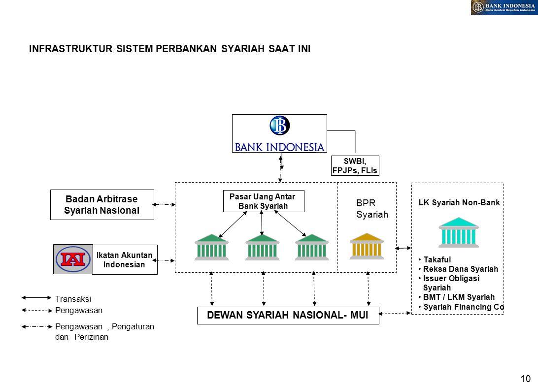 10 INFRASTRUKTUR SISTEM PERBANKAN SYARIAH SAAT INI Pasar Uang Antar Bank Syariah DEWAN SYARIAH NASIONAL- MUI LK Syariah Non-Bank Pengawasan Transaksi BPR Syariah Badan Arbitrase Syariah Nasional Pengawasan, Pengaturan dan Perizinan Ikatan Akuntan Indonesian Takaful Reksa Dana Syariah Issuer Obligasi Syariah BMT / LKM Syariah Syariah Financing Co SWBI, FPJPs, FLIs