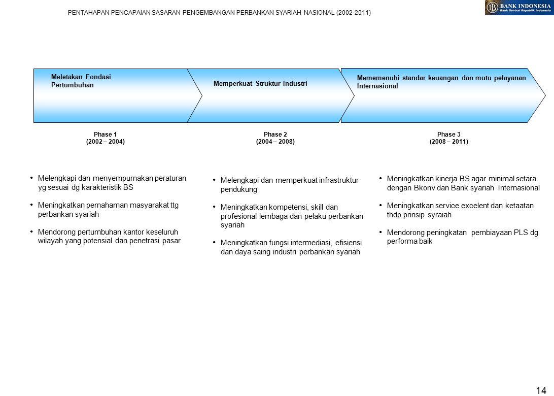 14 Mememenuhi standar keuangan dan mutu pelayanan Internasional Memperkuat Struktur Industri PENTAHAPAN PENCAPAIAN SASARAN PENGEMBANGAN PERBANKAN SYARIAH NASIONAL (2002-2011) Meletakan Fondasi Pertumbuhan Phase 1 (2002 – 2004) Phase 2 (2004 – 2008) Phase 3 (2008 – 2011) Melengkapi dan menyempurnakan peraturan yg sesuai dg karakteristik BS Meningkatkan pemahaman masyarakat ttg perbankan syariah Mendorong pertumbuhan kantor keseluruh wilayah yang potensial dan penetrasi pasar Melengkapi dan memperkuat infrastruktur pendukung Meningkatkan kompetensi, skill dan profesional lembaga dan pelaku perbankan syariah Meningkatkan fungsi intermediasi, efisiensi dan daya saing industri perbankan syariah Meningkatkan kinerja BS agar minimal setara dengan Bkonv dan Bank syariah Internasional Meningkatkan service excelent dan ketaatan thdp prinsip syraiah Mendorong peningkatan pembiayaan PLS dg performa baik