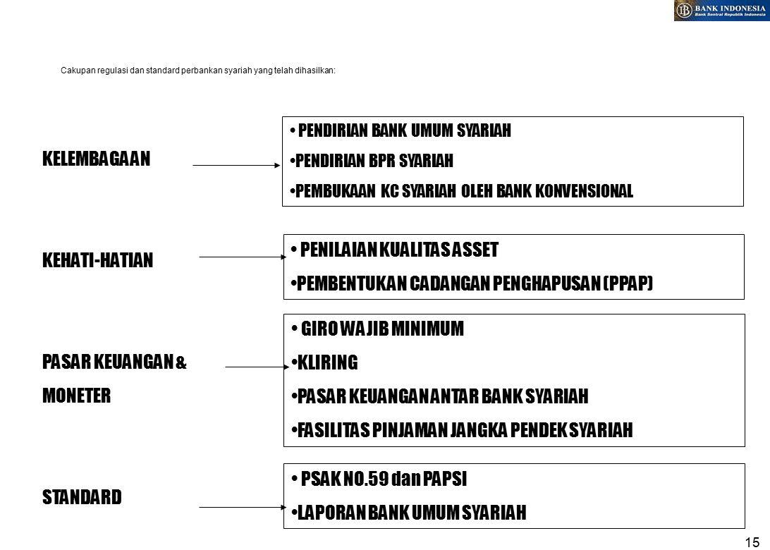 15 Cakupan regulasi dan standard perbankan syariah yang telah dihasilkan: KELEMBAGAAN KEHATI-HATIAN PASAR KEUANGAN & MONETER STANDARD PENDIRIAN BANK UMUM SYARIAH PENDIRIAN BPR SYARIAH PEMBUKAAN KC SYARIAH OLEH BANK KONVENSIONAL PENILAIAN KUALITAS ASSET PEMBENTUKAN CADANGAN PENGHAPUSAN (PPAP) GIRO WAJIB MINIMUM KLIRING PASAR KEUANGAN ANTAR BANK SYARIAH FASILITAS PINJAMAN JANGKA PENDEK SYARIAH PSAK NO.59 dan PAPSI LAPORAN BANK UMUM SYARIAH
