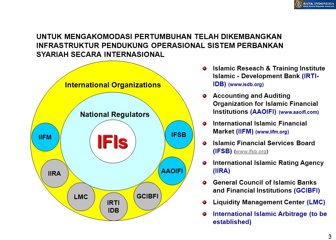 3 UNTUK MENGAKOMODASI PERTUMBUHAN TELAH DIKEMBANGKAN INFRASTRUKTUR PENDUKUNG OPERASIONAL SISTEM PERBANKAN SYARIAH SECARA INTERNASIONAL International Organizations IFIs National Regulators IIFM IIRA GCIBFI LMC IRTI IDB AAOIFI IFSB Islamic Reseach & Training Institute Islamic - Development Bank (IRTI- IDB) (www.isdb.org) Accounting and Auditing Organization for Islamic Financial Institutions (AAOIFI) (www.aaoifi.com) International Islamic Financial Market (IIFM) (www.iifm.org) Islamic Financial Services Board (IFSB) (www.ifsb.org)www.ifsb.org International Islamic Rating Agency (IIRA) General Council of Islamic Banks and Financial Institutions (GCIBFI) Liquidity Management Center (LMC) International Islamic Arbitrage (to be established)