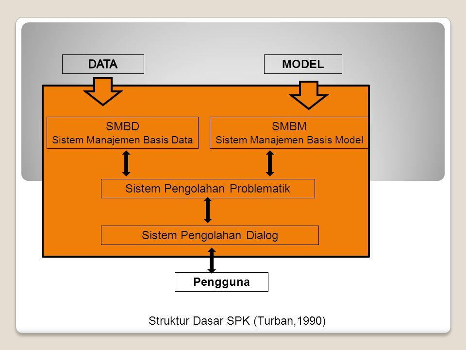 MODEL SMBD Sistem Manajemen Basis Data SMBM Sistem Manajemen Basis Model Sistem Pengolahan Problematik Sistem Pengolahan Dialog Pengguna Struktur Dasar SPK (Turban,1990)