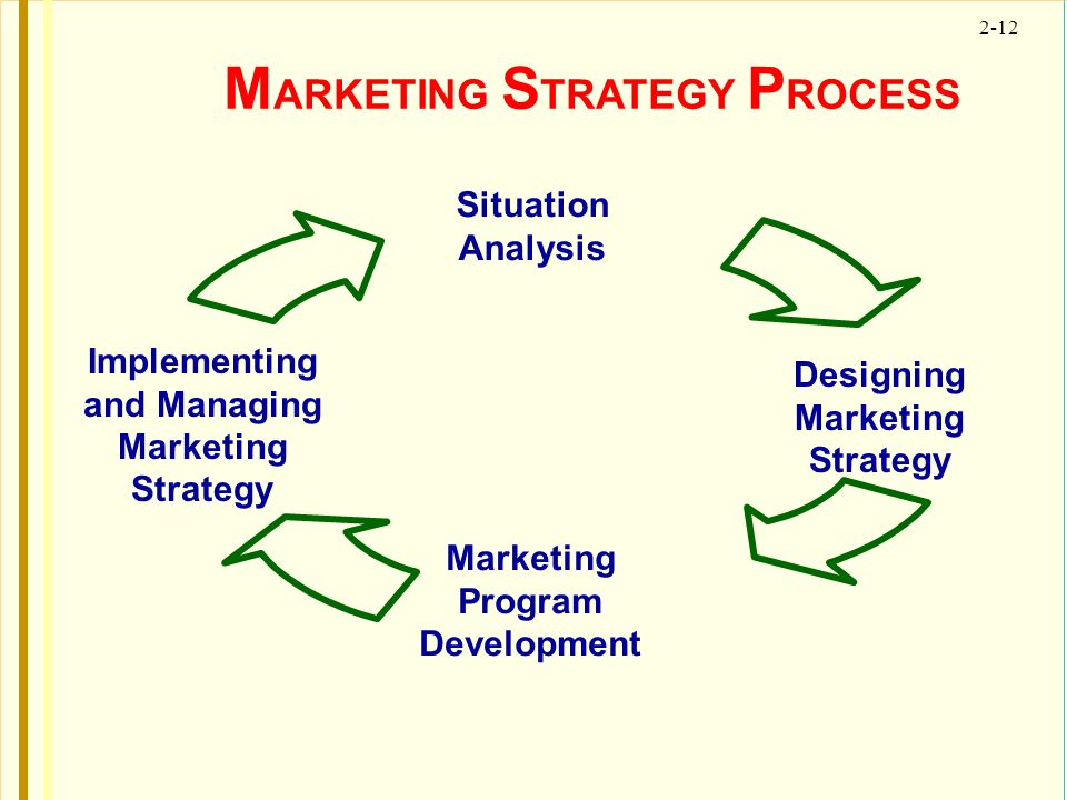 2-12 M ARKETING S TRATEGY P ROCESS Situation Analysis Marketing Program Development Implementing and Managing Marketing Strategy Designing Marketing S