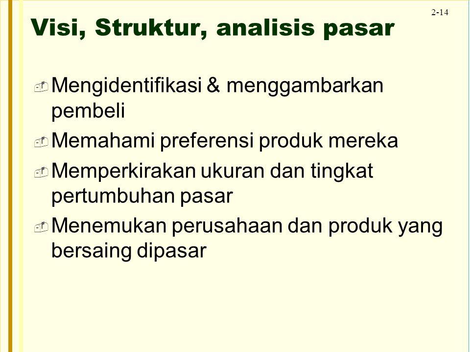 2-14 Visi, Struktur, analisis pasar  Mengidentifikasi & menggambarkan pembeli  Memahami preferensi produk mereka  Memperkirakan ukuran dan tingkat