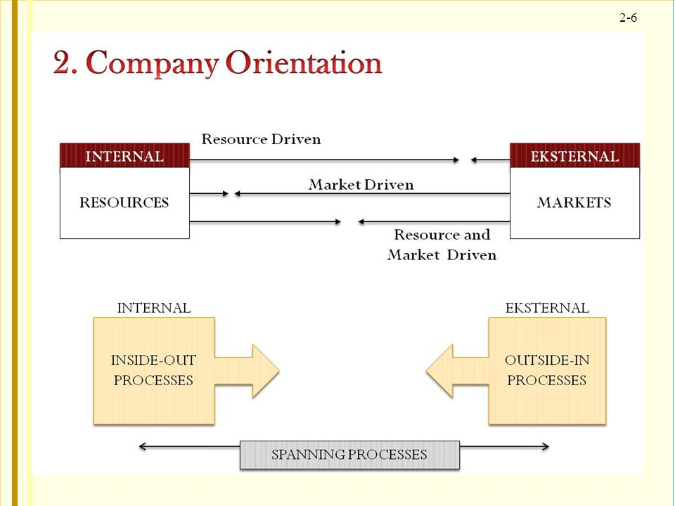 2-7 BUSINESS AND MARKETING STRATEGY  Developing the strategic plan for each business Analisis strategi terdiri : a.