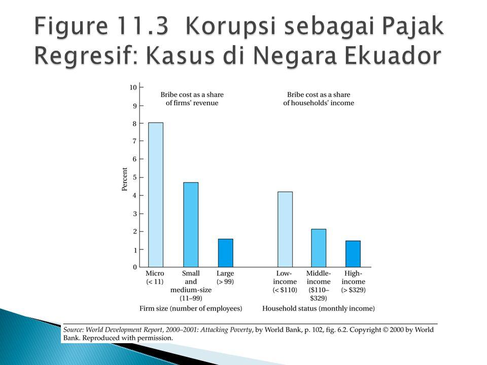 Figure 11.3 Korupsi sebagai Pajak Regresif: Kasus di Negara Ekuador