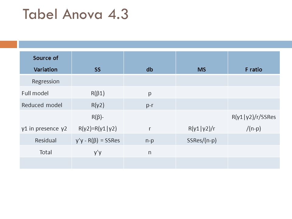 Tabel Anova 4.3 Source of VariationSSdbMSF ratio Regression Full modelR(β1)p Reduced modelR(γ2)p-r γ1 in presence γ2 R(β)- R(γ2)=R(γ1|γ2)rR(γ1|γ2)/r R(γ1|γ2)/r/SSRes /(n-p) Residualy y - R(β) = SSResn-pSSRes/(n-p) Totaly yn