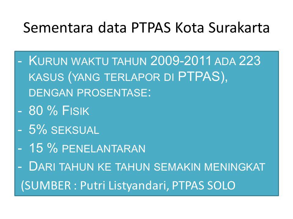 Sementara data PTPAS Kota Surakarta -K URUN WAKTU TAHUN 2009-2011 ADA 223 KASUS ( YANG TERLAPOR DI PTPAS), DENGAN PROSENTASE : -80 % F ISIK -5% SEKSUA