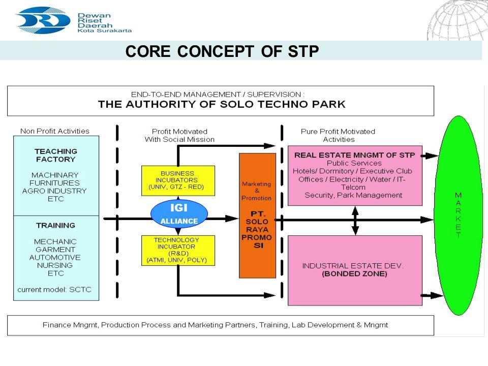 4/20/2015 Seite 9 Seite 9 CORE CONCEPT OF STP IGI ALLIANCE