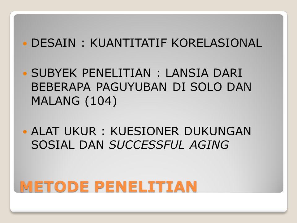 METODE PENELITIAN DESAIN : KUANTITATIF KORELASIONAL SUBYEK PENELITIAN : LANSIA DARI BEBERAPA PAGUYUBAN DI SOLO DAN MALANG (104) ALAT UKUR : KUESIONER