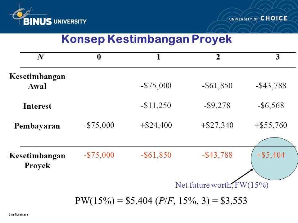 Bina Nusantara Konsep Kestimbangan Proyek Kesetimbangan Awal Interest Pembayaran Kesetimbangan Proyek N0123N0123N0123N0123 -$75,000 -$11,250 +$24,400