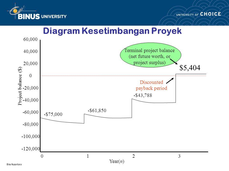 Bina Nusantara Diagram Kesetimbangan Proyek 60,000 40,000 20,000 0 -20,000 -40,000 -60,000 -80,000 -100,000 -120,000 01230123 -$75,000 -$61,850 -$43,7