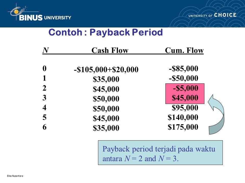 Bina Nusantara Contoh : Payback Period NCash FlowCum. Flow 01234560123456 -$105,000+$20,000 $35,000 $45,000 $50,000 $45,000 $35,000 -$85,000 -$50,000