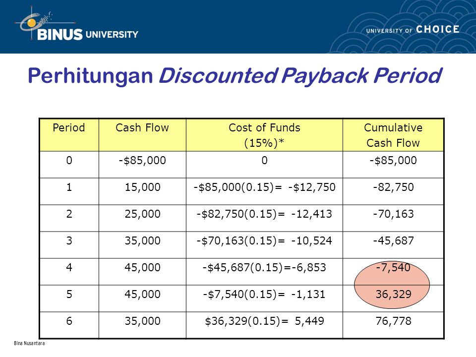 Bina Nusantara PeriodCash FlowCost of Funds (15%)* Cumulative Cash Flow 0-$85,0000 115,000-$85,000(0.15)= -$12,750-82,750 225,000-$82,750(0.15)= -12,4