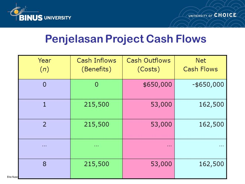 Bina Nusantara Penjelasan Project Cash Flows Year (n) Cash Inflows (Benefits) Cash Outflows (Costs) Net Cash Flows 00$650,000-$650,000 1215,50053,0001