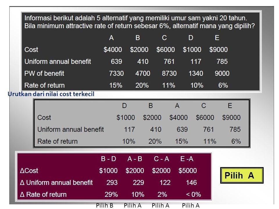 Urutkan dari nilai cost terkecil Pilih BPilih A