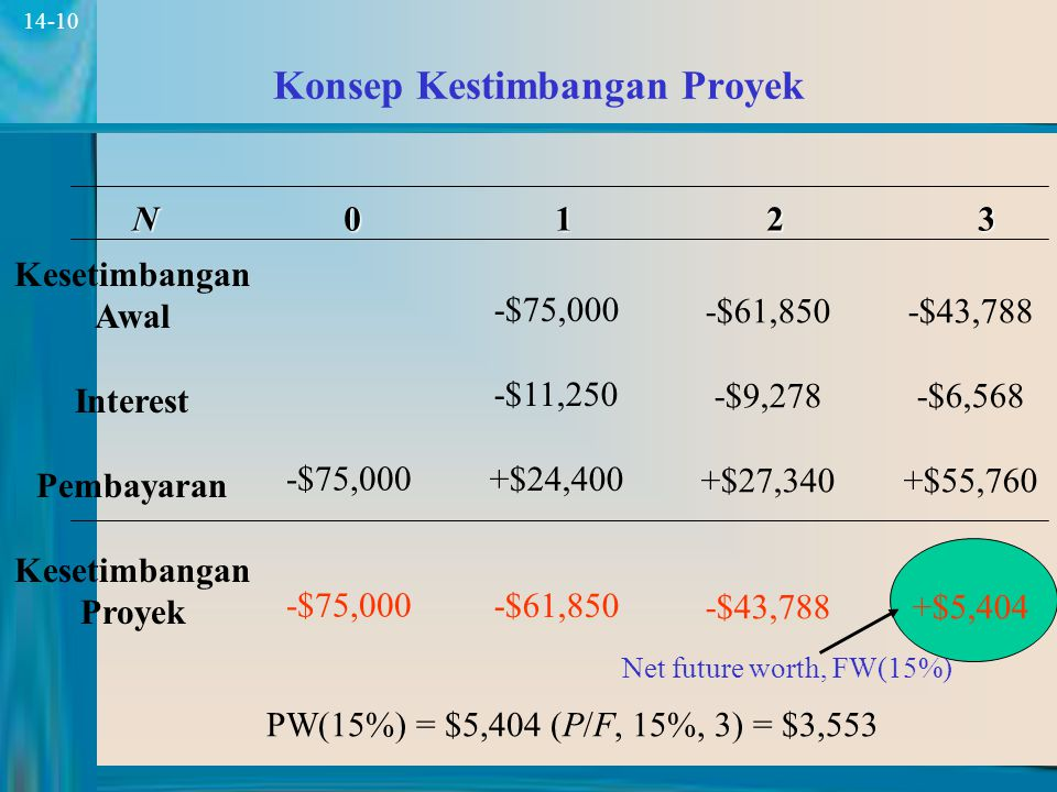 10 14-10 Konsep Kestimbangan Proyek N0123N0123N0123N0123 Kesetimbangan Awal Interest Pembayaran Kesetimbangan Proyek -$75,000 -$11,250 +$24,400 -$61,850 -$9,278 +$27,340 -$43,788 -$6,568 +$55,760 +$5,404 Net future worth, FW(15%) PW(15%) = $5,404 (P/F, 15%, 3) = $3,553