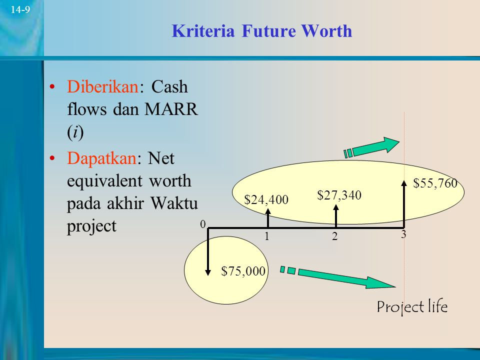 9 14-9 Kriteria Future Worth Diberikan: Cash flows dan MARR (i) Dapatkan: Net equivalent worth pada akhir Waktu project $75,000 $24,400 $27,340 $55,760 0 12 3 Project life