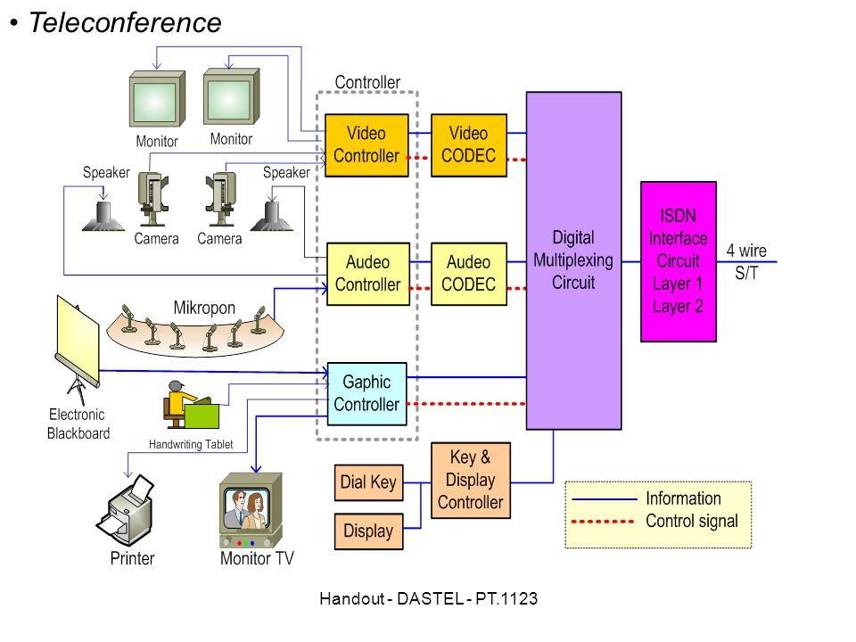Handout - DASTEL - PT.1123 Teleconference