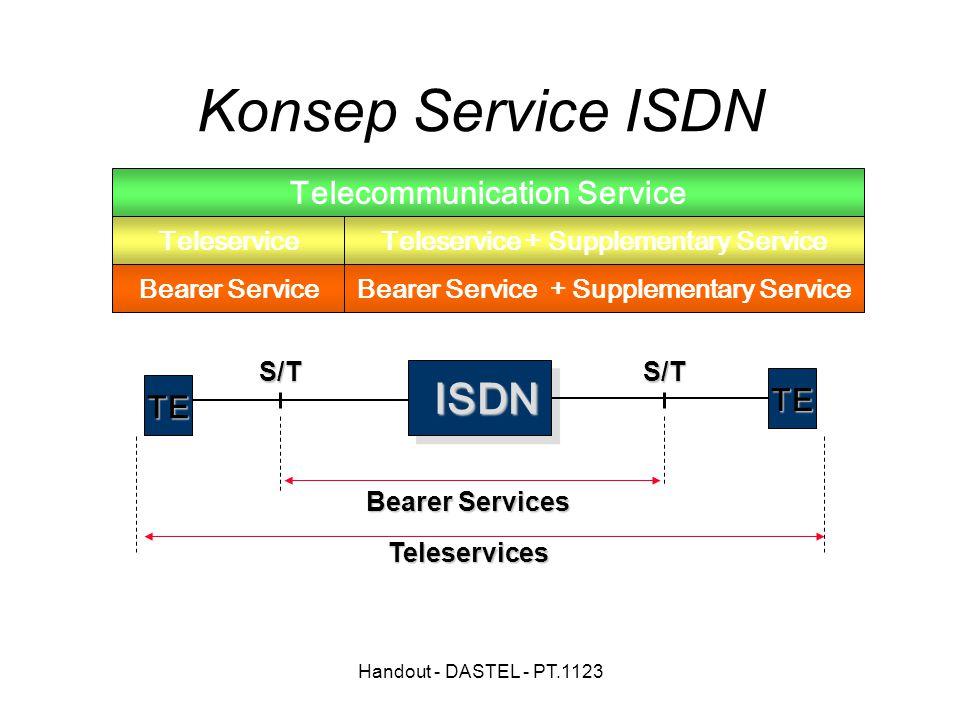 Handout - DASTEL - PT.1123 ISDN TE Bearer Services Teleservices TE Bearer Service Teleservice Telecommunication Service Bearer Service + Supplementary Service Teleservice + Supplementary Service S/TS/T Konsep Service ISDN