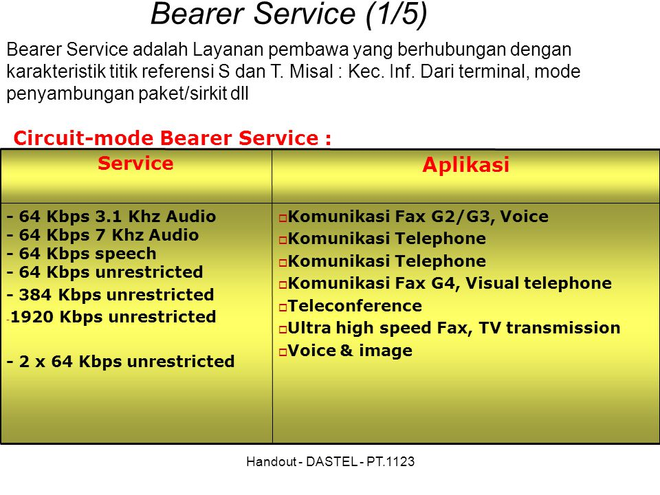 Handout - DASTEL - PT.1123 Circuit-mode Bearer Service :  Komunikasi Fax G2/G3, Voice  Komunikasi Telephone  Komunikasi Fax G4, Visual telephone  Teleconference  Ultra high speed Fax, TV transmission  Voice & image - 64 Kbps 3.1 Khz Audio - 64 Kbps 7 Khz Audio - 64 Kbps speech - 64 Kbps unrestricted - 384 Kbps unrestricted - 1920 Kbps unrestricted - 2 x 64 Kbps unrestricted Aplikasi Service Bearer Service (1/5)‏ Bearer Service adalah Layanan pembawa yang berhubungan dengan karakteristik titik referensi S dan T.