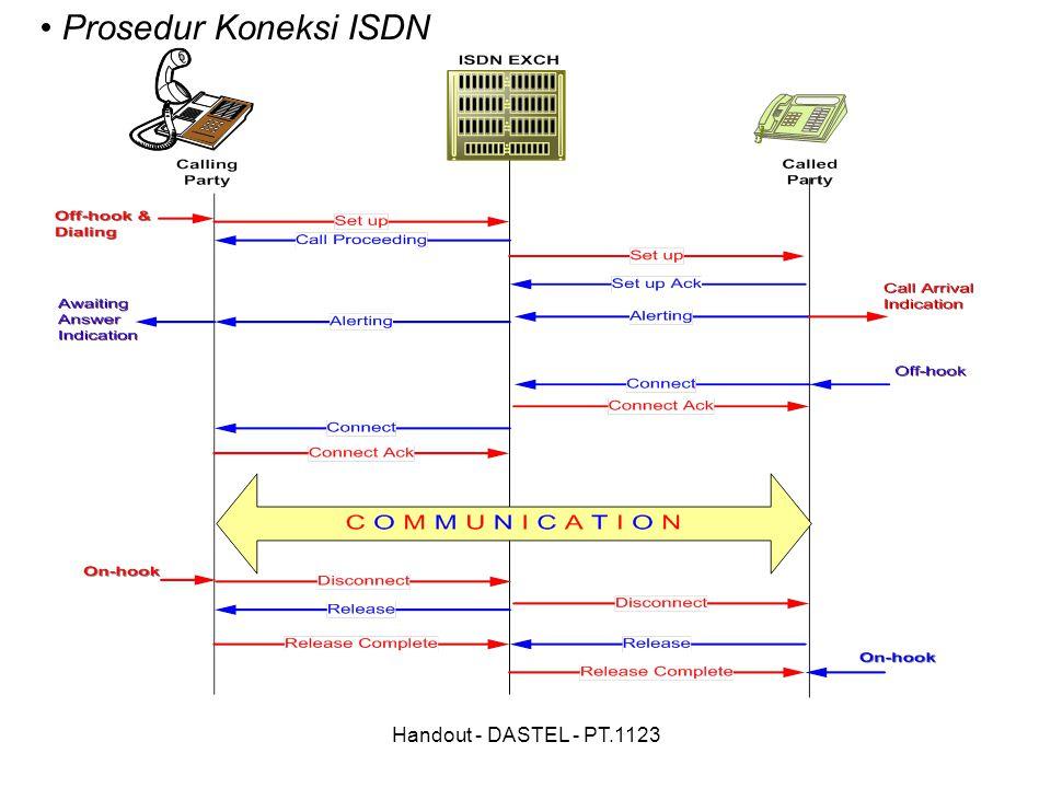 Handout - DASTEL - PT.1123 Prosedur Koneksi ISDN