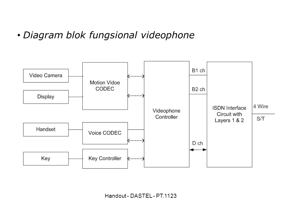 Handout - DASTEL - PT.1123 Diagram blok fungsional videophone