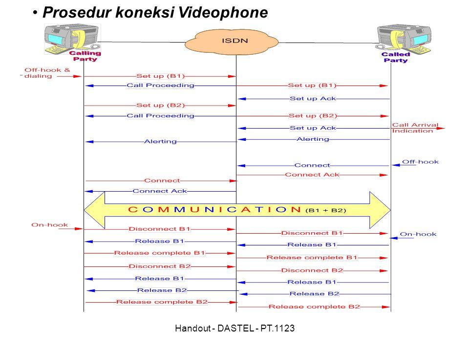 Handout - DASTEL - PT.1123 Prosedur koneksi Videophone