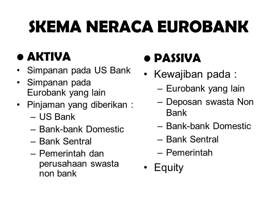 SKEMA NERACA EUROBANK AKTIVA Simpanan pada US Bank Simpanan pada Eurobank yang lain Pinjaman yang diberikan : –US Bank –Bank-bank Domestic –Bank Sentr