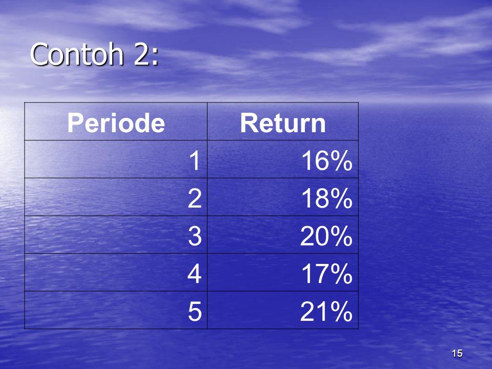 15 Contoh 2: PeriodeReturn 116% 218% 320% 417% 521%