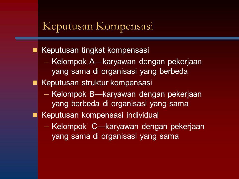 Keputusan Kompensasi Keputusan tingkat kompensasi –Kelompok A—karyawan dengan pekerjaan yang sama di organisasi yang berbeda Keputusan struktur kompen
