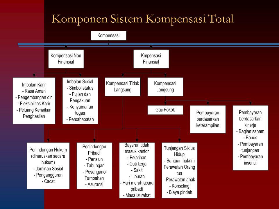 Komponen Sistem Kompensasi Total