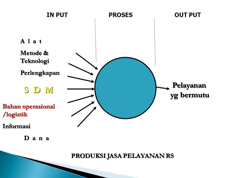 S D M A l a t Metode & Teknologi Perlengkapan Bahan operasional /logistik Informasi D a n a D a n a Pelayanan yg bermutu Pelayanan yg bermutu PRODUKSI