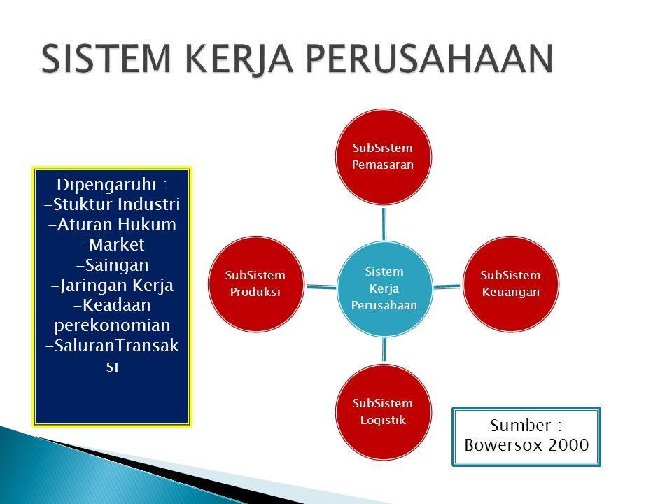 Sistem Kerja Perusahaan SubSistem Pemasaran SubSistem Keuangan SubSistem Logistik SubSistem Produksi Sumber : Bowersox 2000 Dipengaruhi : -Stuktur Ind