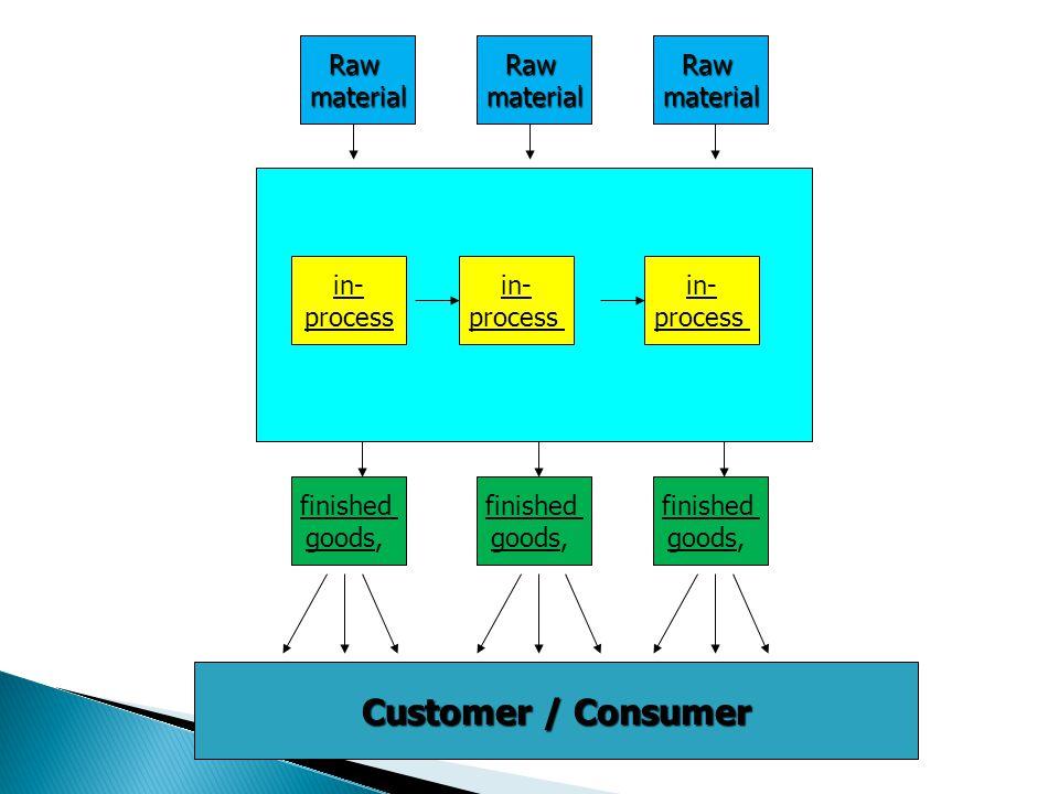 Rawmaterial in- process in- process in- process finished goods, Customer / Consumer RawmaterialRawmaterial finished goods, finished goods,
