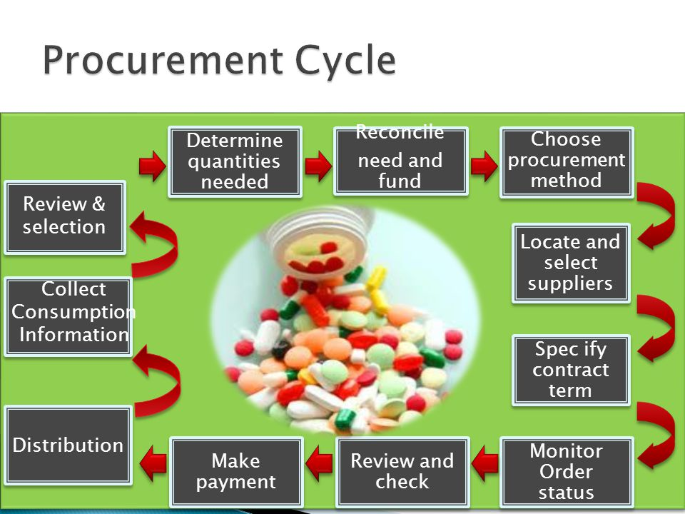Determine quantities needed Reconcile need and fund Choose procurement method Make payment Review and check Monitor Order status Locate and select sup