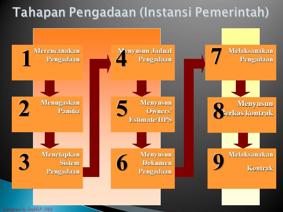 Menyusun Jadual Pengadaan Menyusun Jadual Pengadaan Merencanakan Pengadaan Merencanakan Pengadaan Menugaskan Panitia Menetapkan Sistem Pengadaan Menyu