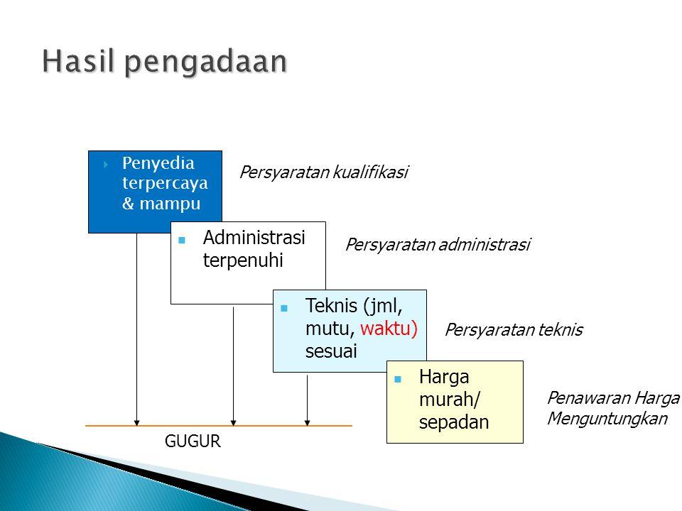  Penyedia terpercaya & mampu Administrasi terpenuhi Teknis (jml, mutu, waktu) sesuai Harga murah/ sepadan Persyaratan kualifikasi Persyaratan adminis