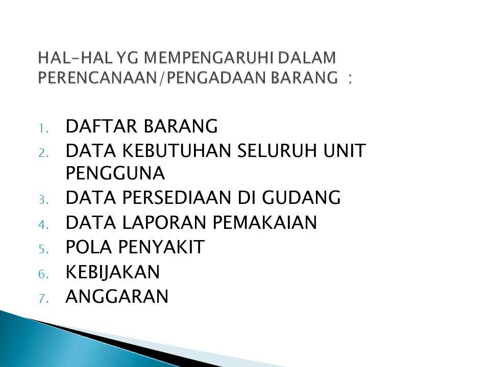 1. DAFTAR BARANG 2. DATA KEBUTUHAN SELURUH UNIT PENGGUNA 3. DATA PERSEDIAAN DI GUDANG 4. DATA LAPORAN PEMAKAIAN 5. POLA PENYAKIT 6. KEBIJAKAN 7. ANGGA