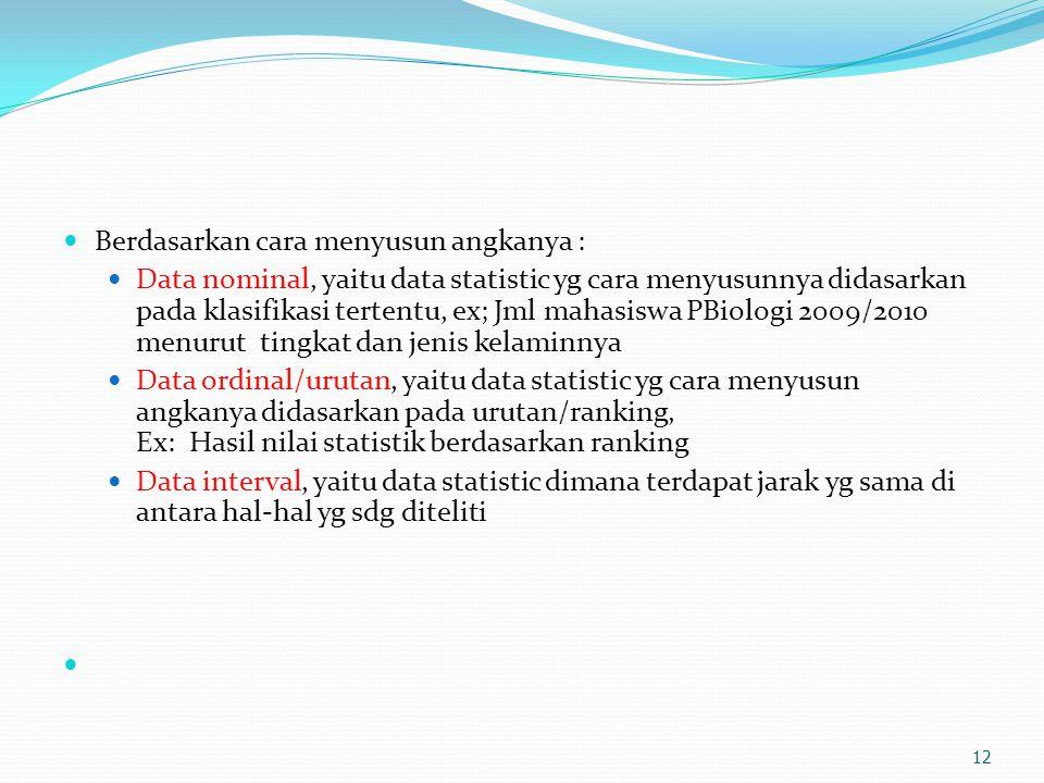 Berdasarkan cara menyusun angkanya : Data nominal, yaitu data statistic yg cara menyusunnya didasarkan pada klasifikasi tertentu, ex; Jml mahasiswa PB