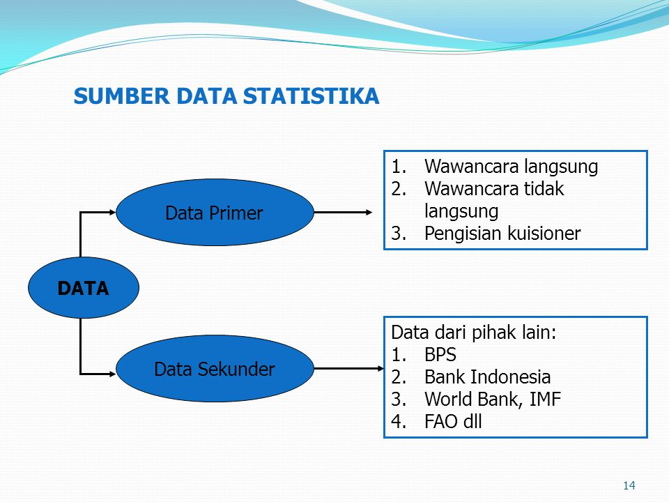 14 SUMBER DATA STATISTIKA DATA Data Primer 1.Wawancara langsung 2.Wawancara tidak langsung 3.Pengisian kuisioner Data Sekunder Data dari pihak lain: 1