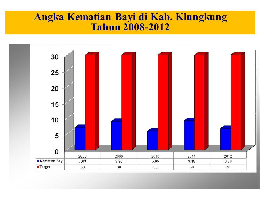 Angka Kematian Bayi di Kab. Klungkung Tahun 2008-2012