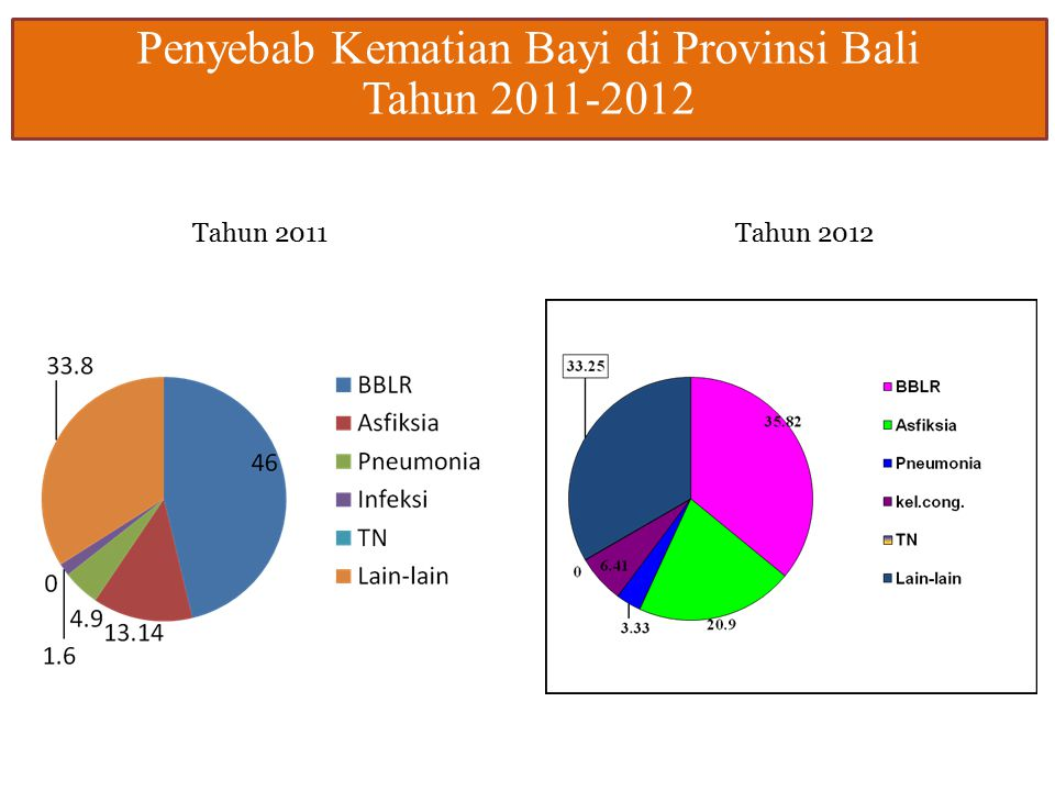 Penyebab Kematian Bayi di Provinsi Bali Tahun 2011-2012 Tahun 2011Tahun 2012