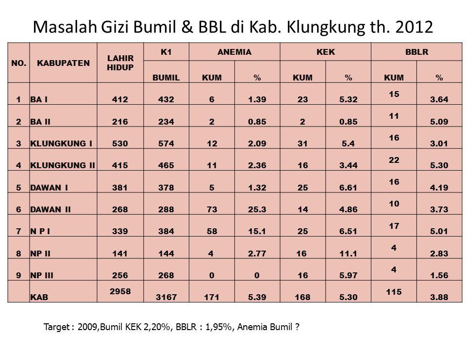 Masalah Gizi Bumil & BBL di Kab. Klungkung th. 2012 NO.KABUPATEN LAHIR HIDUP K1ANEMIAKEKBBLR BUMILKUM% % % 1BA I 412432 61.39235.32 15 3.64 2BA II 216